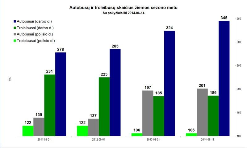 2014-06-14 VT skaičiai