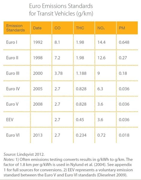 EURO_emisiju_standartai_800