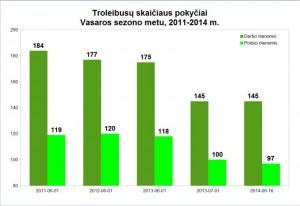 2014-06-16 Troleibusų grafikai