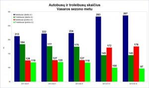 Vasariniai grafikai 2011-2014