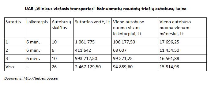 2014-12-23 Autobusų nuomos konkursai