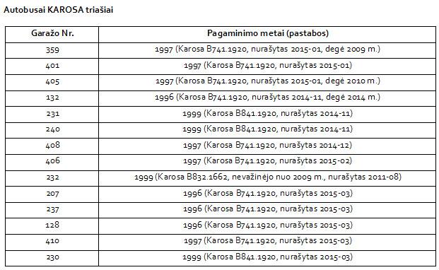 2015-04-01_aukcionas_lentele-1