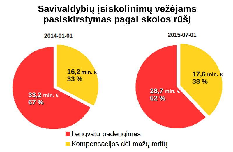 Savivaldybiu-skolos-vezejams-pagal-rusi