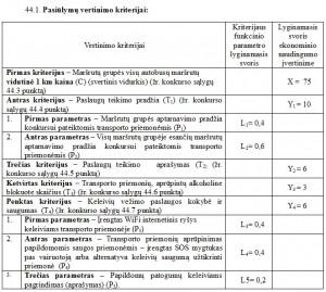 Privačių vežėjų vertinimo kriterijai