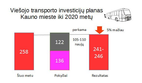 Kaunas-planas-autobusai