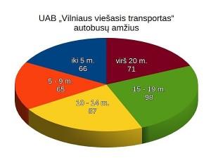 2016-12-07_vvt-autobusu-amzius-1