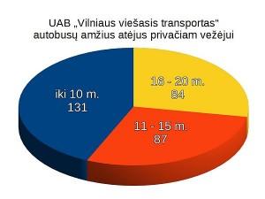 2016-12-07_vvt-autobusu-amzius-2