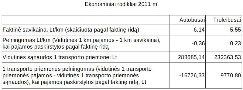 ekonominiai-rodikliai-2011m