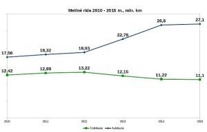 Autobusų ir troleibusų ridos dinamika Vilniuje 2010 – 2015 m.